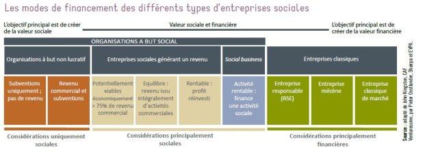 Les différents types d'entreprises sociales