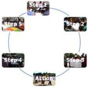Processus de Compétence communautaire pour la vie